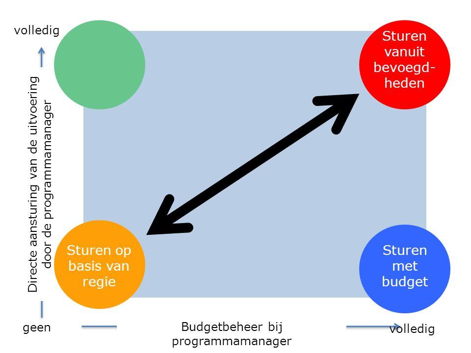 Sturen met budget Sturen vanuit bevoegd- heden Sturen op basis van regie Budgetbeheer bij programmamanager Directe aansturing van de uitvoering door de programmamanager volledig geen