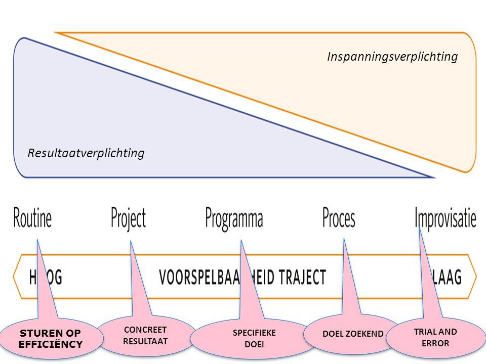 RoutineProjectProgramma Creatief proces Improvi-satie Uitkomst Repeterend vraagstuk 'voorspelbaar' product Concreet beschreven resultaat Concreet beschreven doelstelling Verkennend en doelzoekend Vinden van oplossingsrichting Voorspel-baarheidVoorspelbaar Tot redelijk niveau voorspelbaar Beperkt voorspelbaarOnzekerZeer onzeker Tijds-horizon Voortgaand, repeterend Tijdelijk, vooraf bepaald, veelal redelijk beperkt in doorlooptijd Tijdelijk, vooraf globaal bepaald, einde wanneer mogelijk Tijdelijk, einde moeilijk te voorzien Tijdelijk, afhankelijk van uitkomsten van acties Kern van activiteiten Repeterend en bekend Redelijk strak geprogrammeerd en gepland In fasen, belegd in projecten en activiteiten 'Wyberen', divergeren, convergeren (kennen en kiezen) Trial and error-aanpak Omgeving Bekend, stabiel systeem Bekend Open systeem, spelers deels bekend Open, spelers te ontdekken Open, onvoorspelbaar