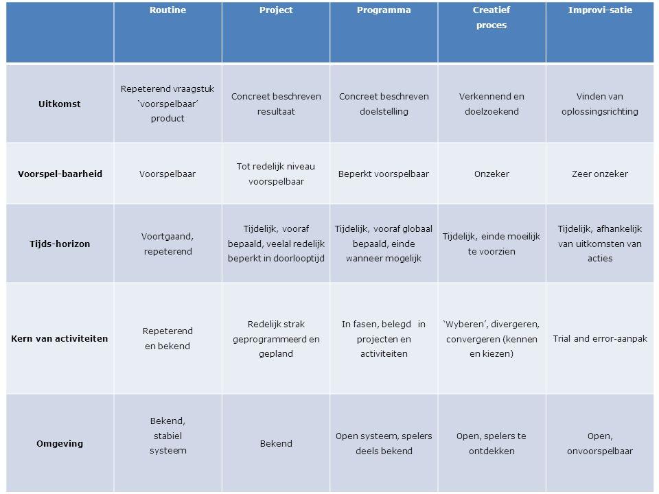 Initiëren Definiëren Realiseren Afsluiten Fase1 Fase 2 Fase 3 x maanden Doelen bereikt tijd Programma- opdracht Programma- opdracht Programma- contract Programma- contract 2 de faseplan 2 de faseplan 3 de faseplan 3 de faseplan 1 ste faseplan 1 ste faseplan Programma- evaluatie en verantwoor- ding.