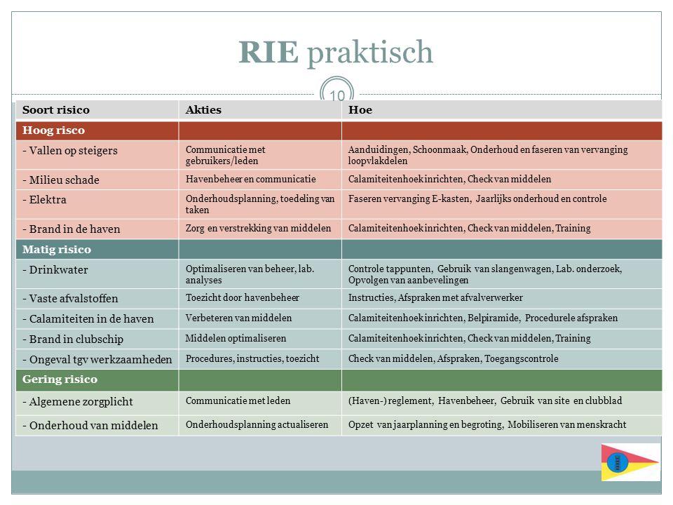 RIE praktisch Soort risicoAktiesHoe Hoog risco - Vallen op steigers Communicatie met gebruikers/leden Aanduidingen, Schoonmaak, Onderhoud en faseren v