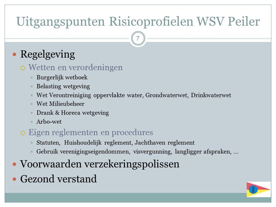 Uitgangspunten Risicoprofielen WSV Peiler Regelgeving  Wetten en verordeningen  Burgerlijk wetboek  Belasting wetgeving  Wet Verontreiniging opper