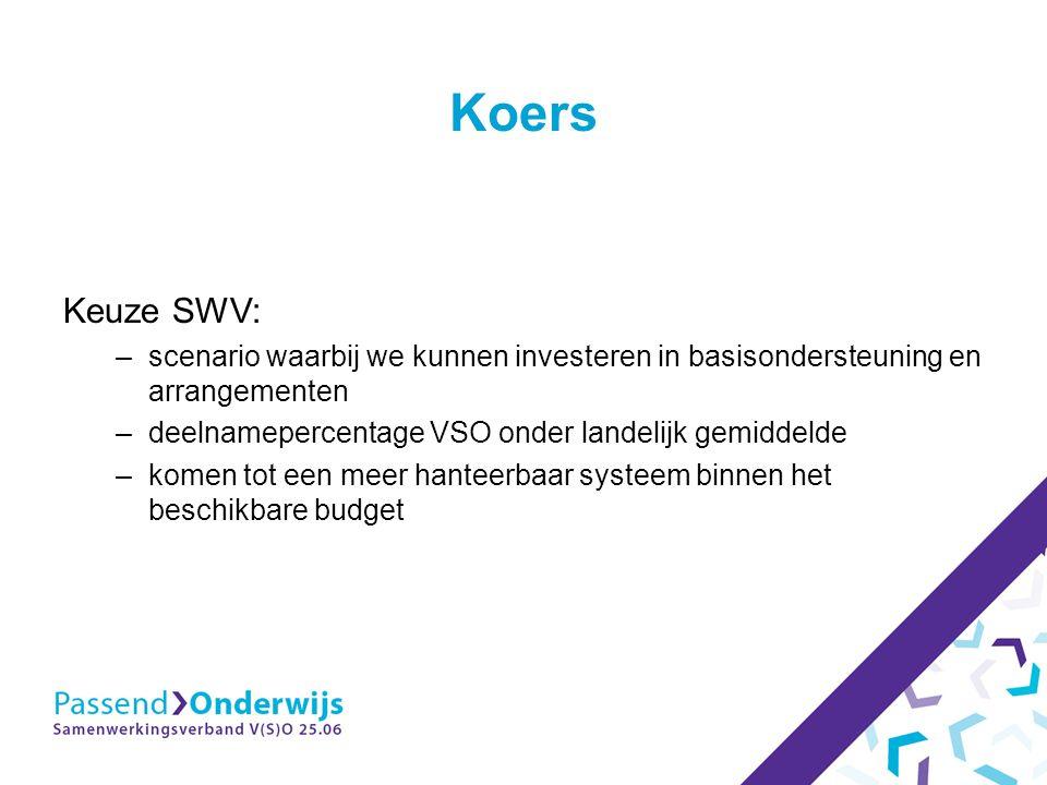 Koers Keuze SWV: –scenario waarbij we kunnen investeren in basisondersteuning en arrangementen –deelnamepercentage VSO onder landelijk gemiddelde –komen tot een meer hanteerbaar systeem binnen het beschikbare budget