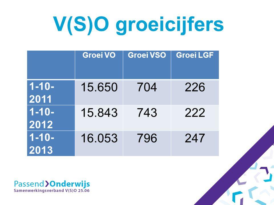 V(S)O groeicijfers Groei VOGroei VSOGroei LGF 1-10- 2011 15.650704226 1-10- 2012 15.843743222 1-10- 2013 16.053796247