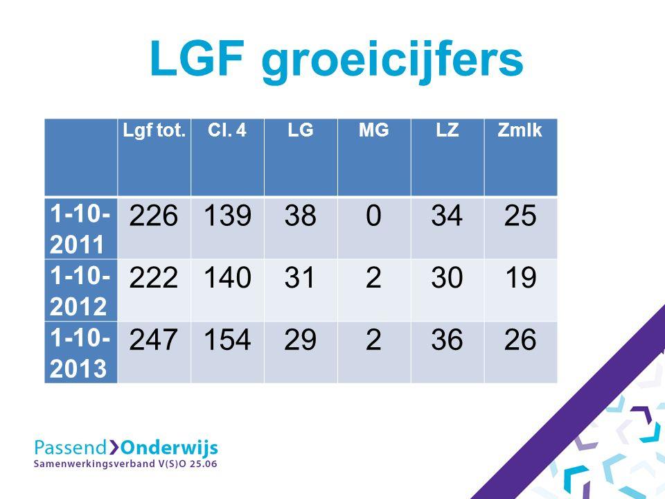 LGF groeicijfers Lgf tot.Cl.