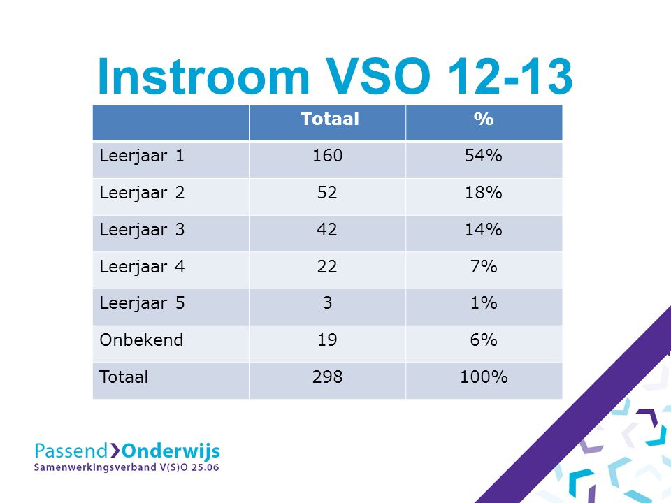 Instroom VSO 12-13 Totaal% Leerjaar 116054% Leerjaar 25218% Leerjaar 34214% Leerjaar 4227% Leerjaar 531% Onbekend196% Totaal298100%
