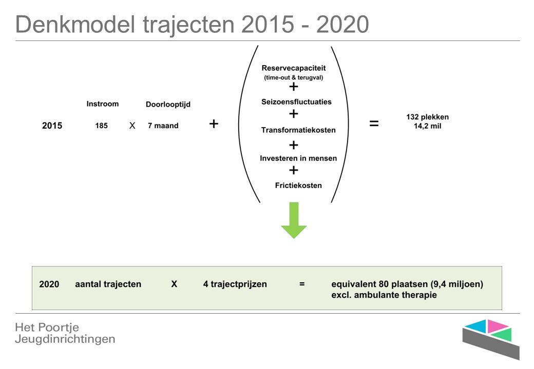 Denkmodel trajecten 2015 - 2020