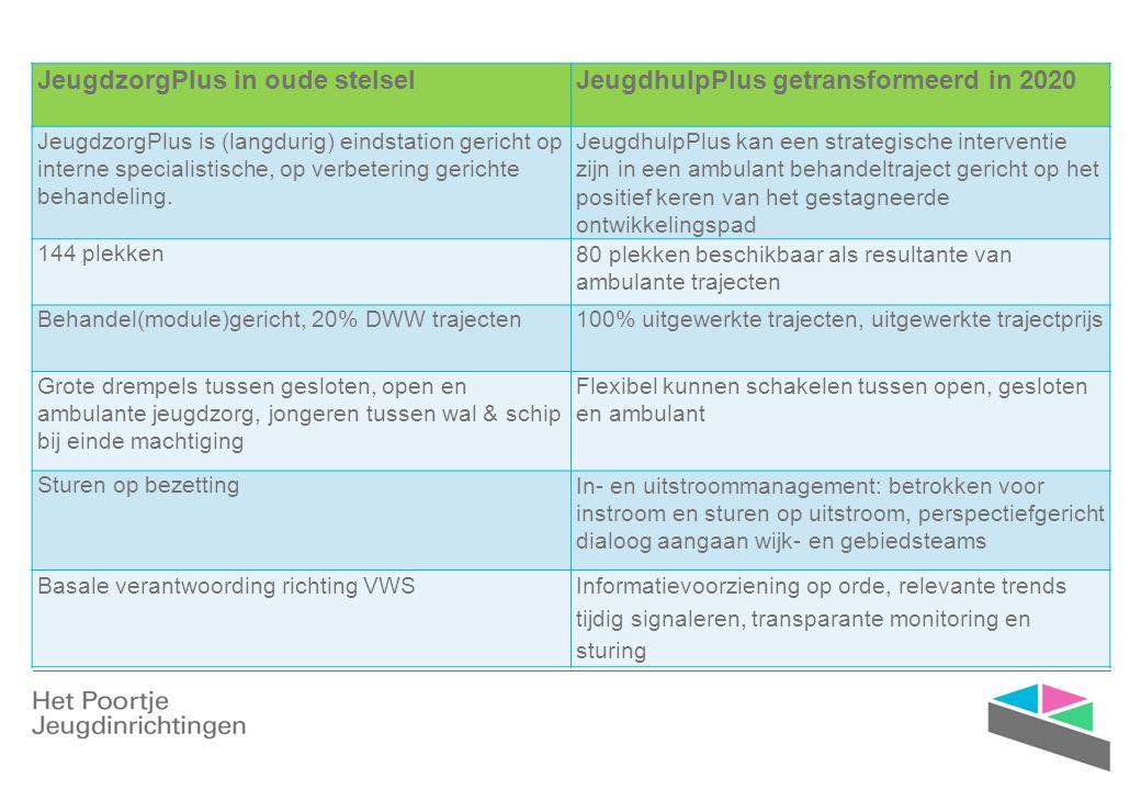 Huisvesting ›Brede maatschappelijke opdracht om passende plek te organiseren voor deze jongeren ›Voorlopige uitgangspunten voor huisvesting: ›80 plekken ›Regiospreiding Groningen (56) en Friesland (24) ›Langjarig perspectief (30 jaar) ›Veiligheid voor doelgroep gewaarborgd ›NHC is budgettair kader ›2018 oudste unit huidige gebouw Groningen afstoten ›Schakelen tussen open en gesloten (en ambulant)