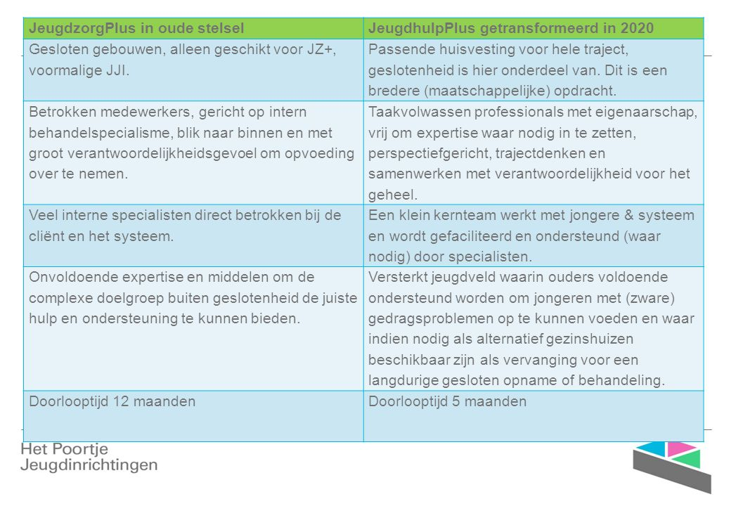 Trajectinvulling en samenhang in sturing ›Basistrajecten keerpuntvoorziening ›Denkmodel trajecten 2015 - 2020