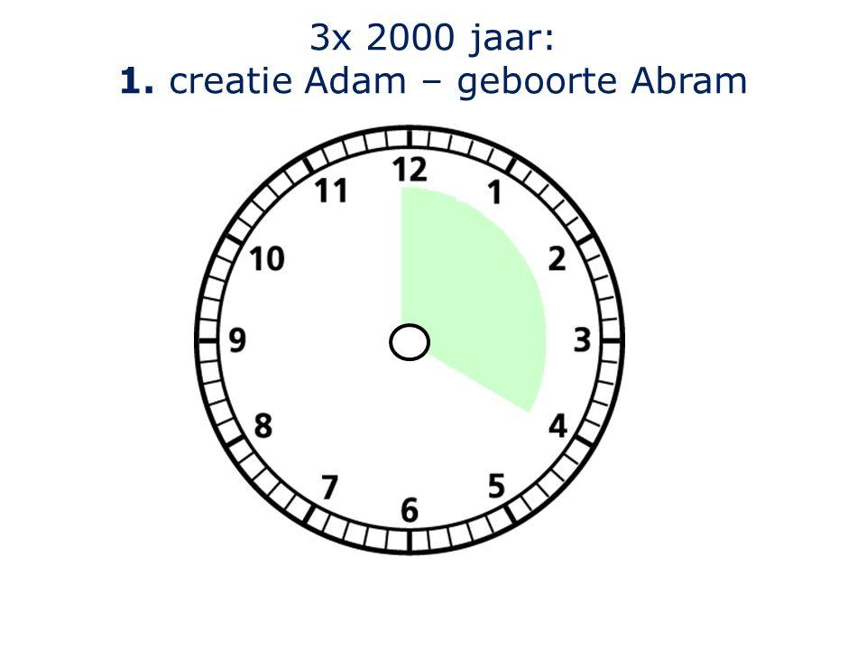 3x 2000 jaar: 1. creatie Adam – geboorte Abram