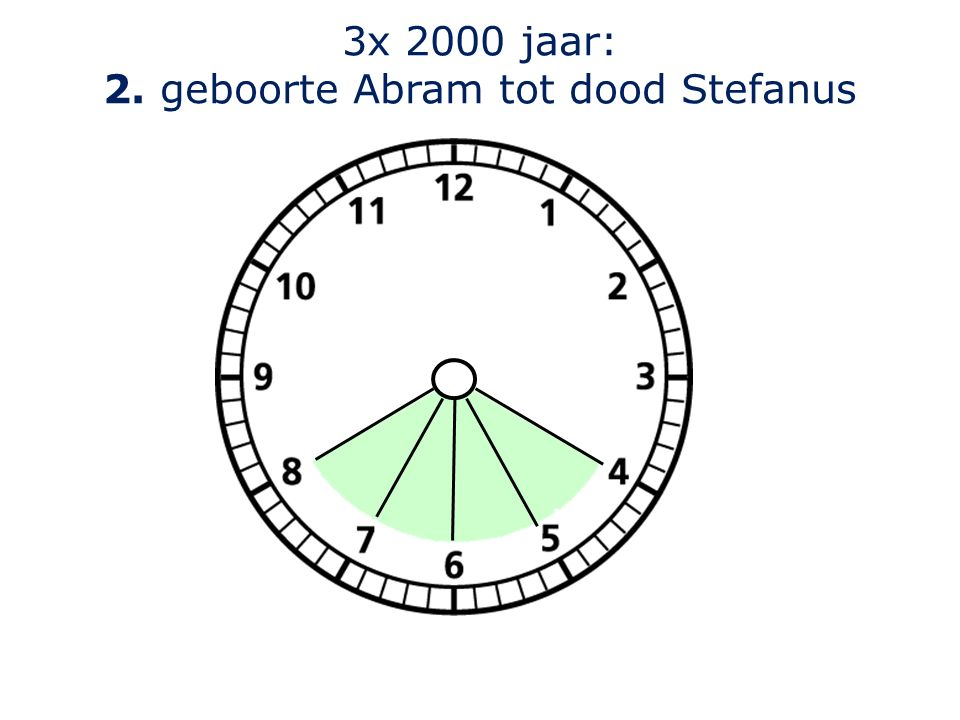 3x 2000 jaar: 2. geboorte Abram tot dood Stefanus