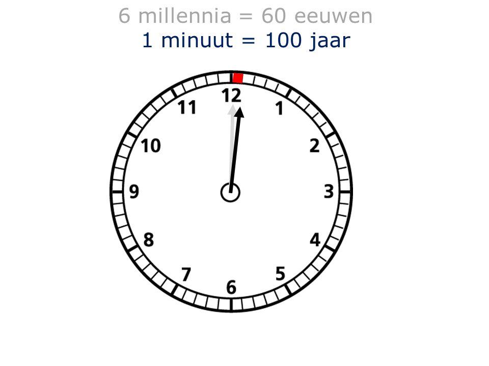 1 minuut = 100 jaar