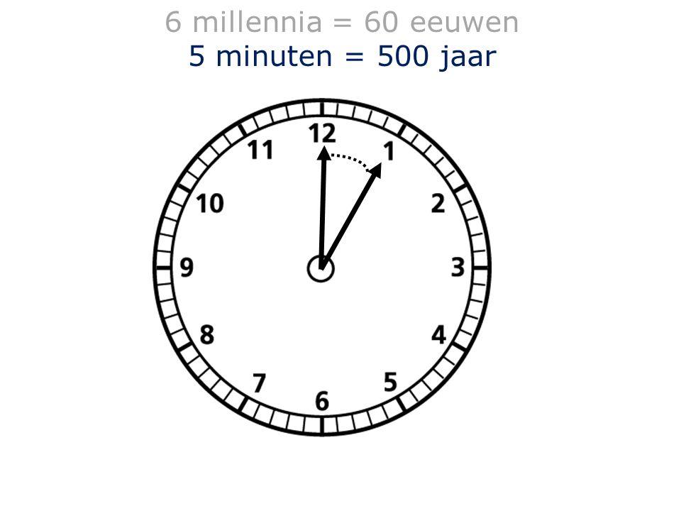 6 millennia = 60 eeuwen 5 minuten = 500 jaar