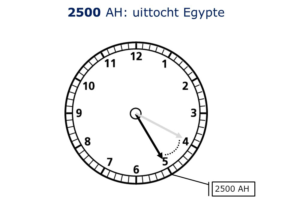 2500 AH: uittocht Egypte 2500 AH