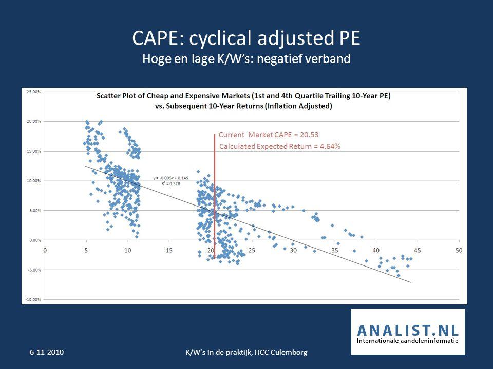 CAPE: cyclical adjusted PE Hoge en lage K/W's: negatief verband 6-11-2010K/W s in de praktijk, HCC Culemborg10