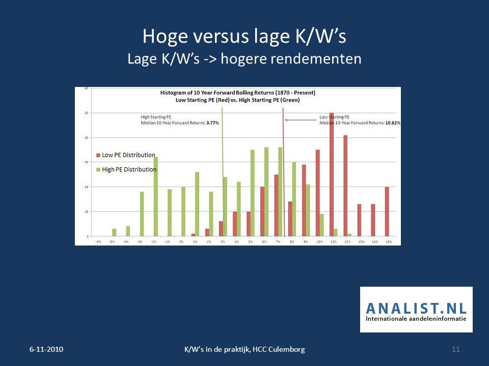 Hoge versus lage K/W's Lage K/W's -> hogere rendementen 6-11-2010K/W s in de praktijk, HCC Culemborg11