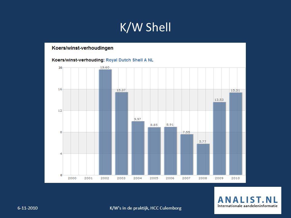 K/W Shell 6-11-2010K/W s in de praktijk, HCC Culemborg21