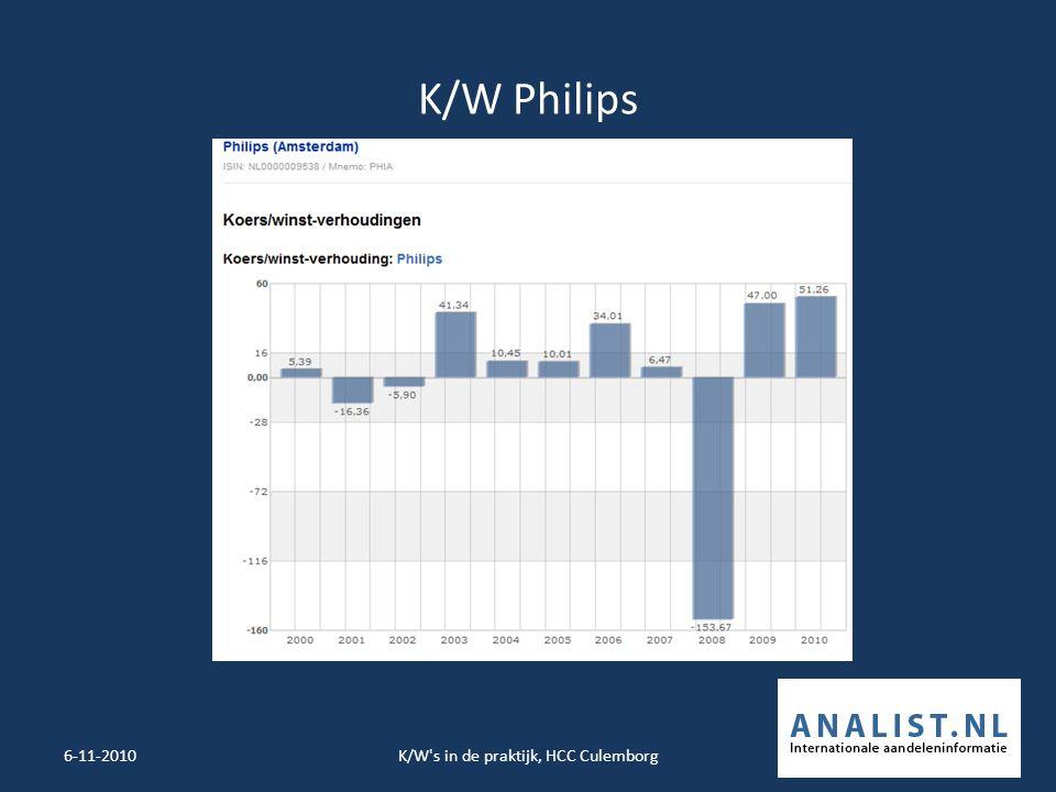 K/W Philips 6-11-2010K/W s in de praktijk, HCC Culemborg23