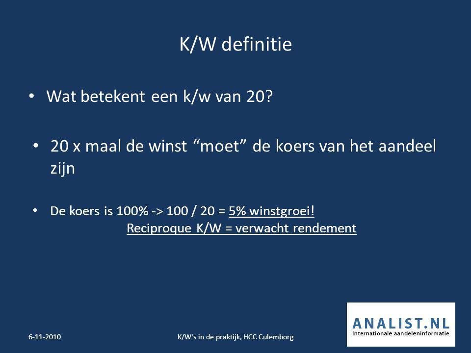 K/W definitie Wat betekent een k/w van 20.