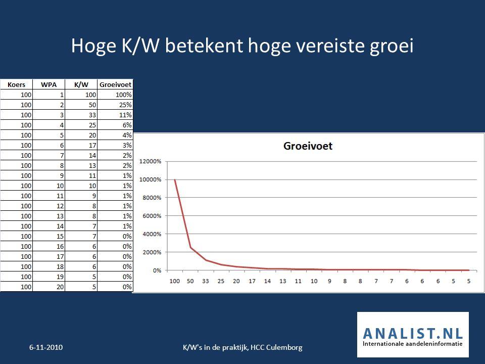 Hoge K/W betekent hoge vereiste groei 6-11-2010K/W s in de praktijk, HCC Culemborg6