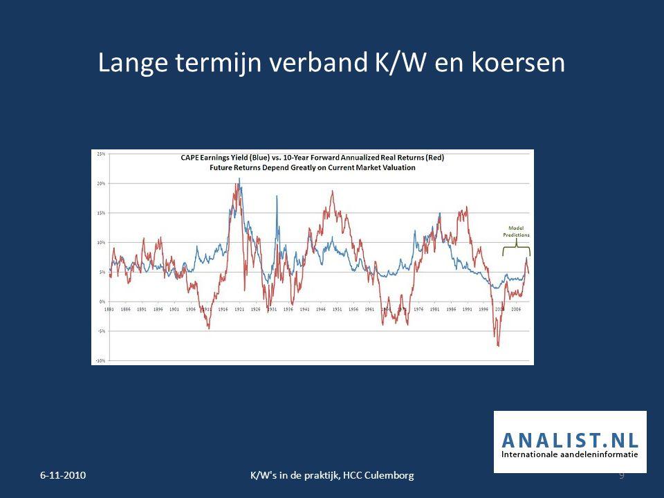 Lange termijn verband K/W en koersen 6-11-2010K/W s in de praktijk, HCC Culemborg9