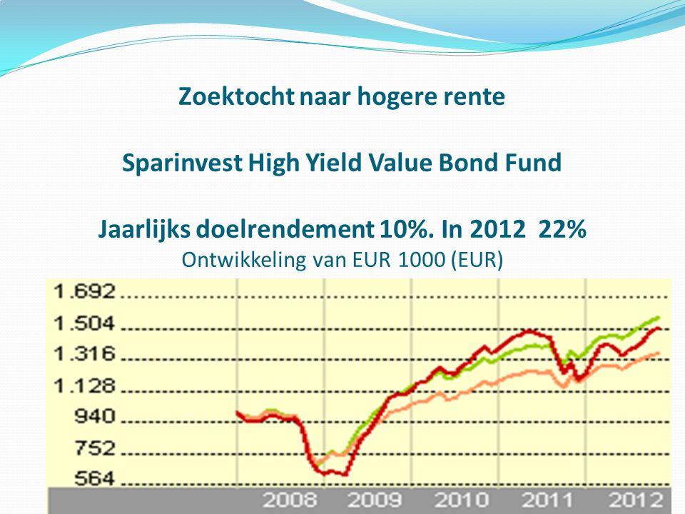 Zoektocht naar hogere rente Sparinvest High Yield Value Bond Fund Jaarlijks doelrendement 10%. In 2012 22% Ontwikkeling van EUR 1000 (EUR)