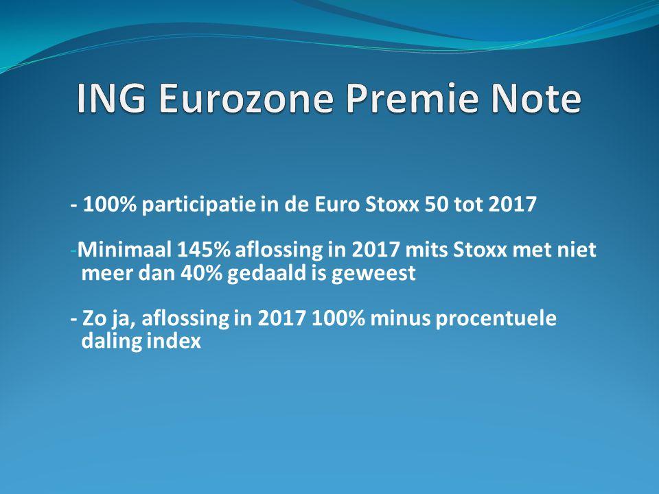 - 100% participatie in de Euro Stoxx 50 tot 2017 - Minimaal 145% aflossing in 2017 mits Stoxx met niet meer dan 40% gedaald is geweest - Zo ja, aflossing in 2017 100% minus procentuele daling index