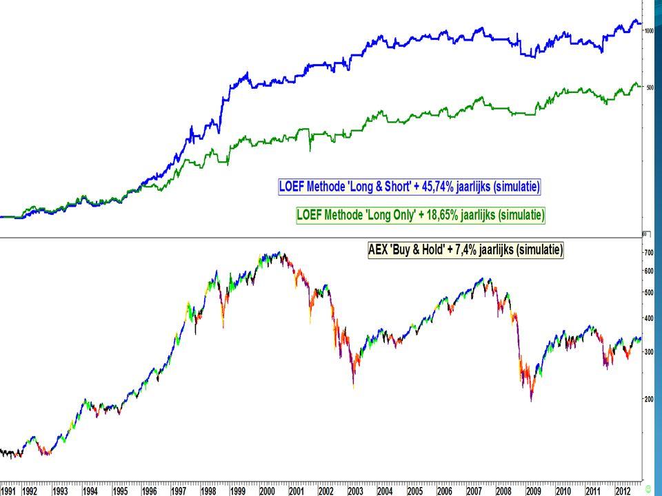 19.35 uur: Beter beheersbaar beleggen d.m.v. Loef Technische Analyse door Edward Loef 20.20 uur: Beleggen in obligaties en garantieproducten met een h