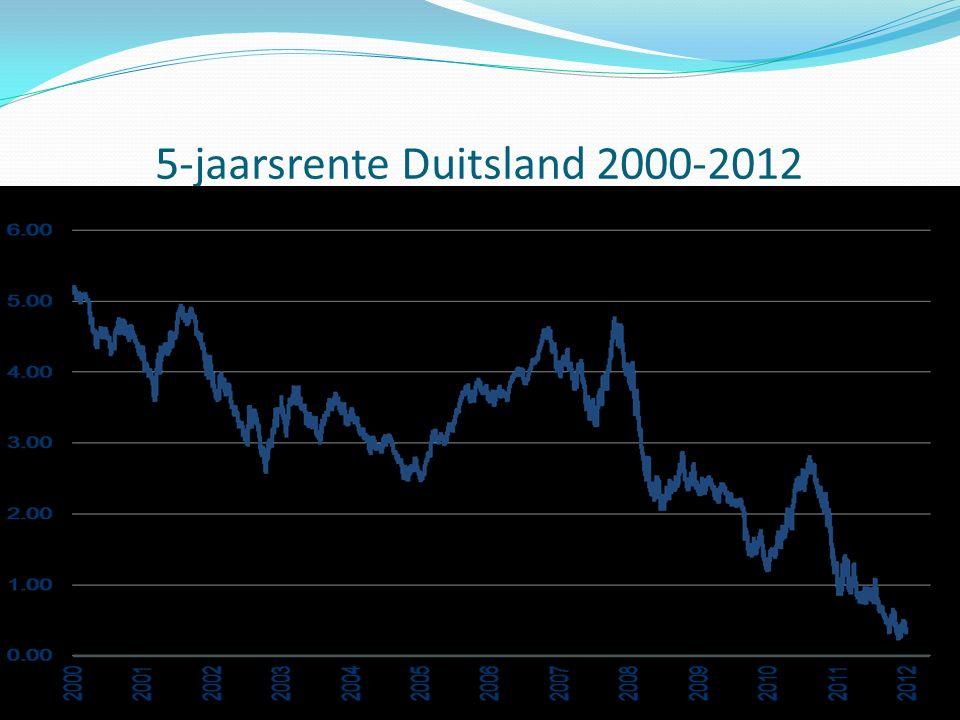 5-jaarsrente Duitsland 2000-2012