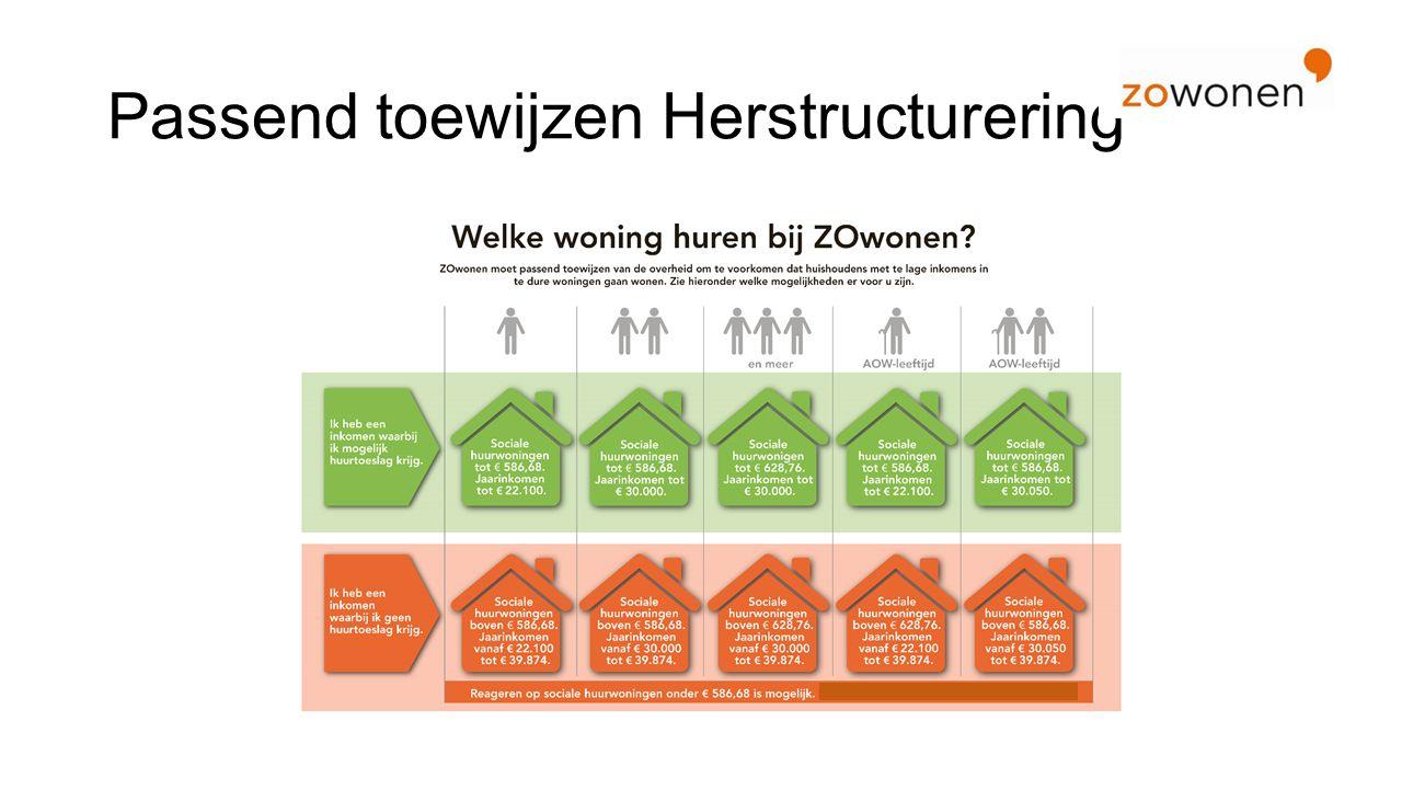 Passend toewijzen Herstructurering