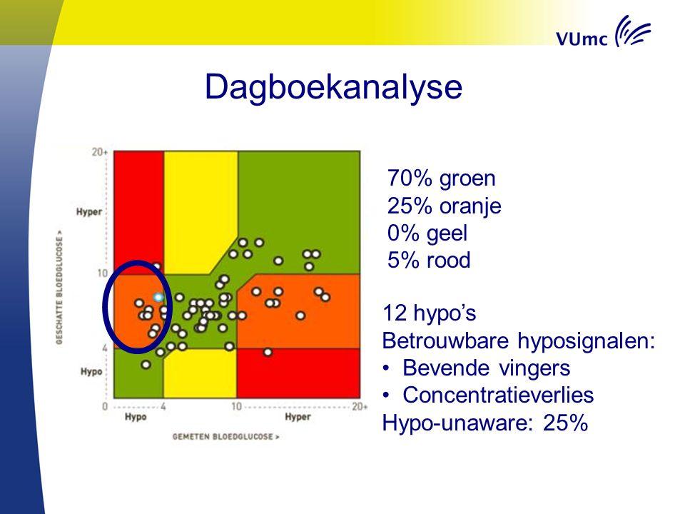 Dagboekanalyse 70% groen 25% oranje 0% geel 5% rood 12 hypo's Betrouwbare hyposignalen: Bevende vingers Concentratieverlies Hypo-unaware: 25%