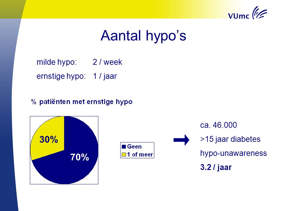 Aantal hypo's 70% 30% milde hypo: 2 / week ernstige hypo: 1 / jaar ca. 46.000 >15 jaar diabetes hypo-unawareness 3.2 / jaar