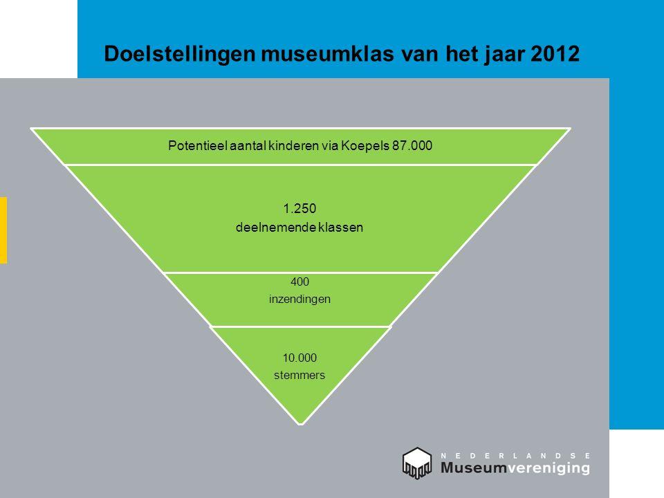 Doelstellingen museumklas van het jaar 2012 Potentieel aantal kinderen via Koepels 87.000 1.250 deelnemende klassen 400 inzendingen 10.000 stemmers