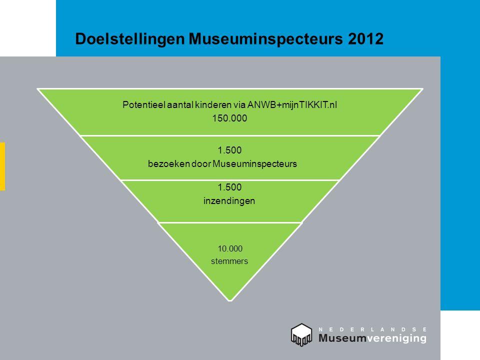 Doelstellingen Museuminspecteurs 2012 Potentieel aantal kinderen via ANWB+mijnTIKKIT.nl 150.000 1.500 bezoeken door Museuminspecteurs 1.500 inzendingen 10.000 stemmers