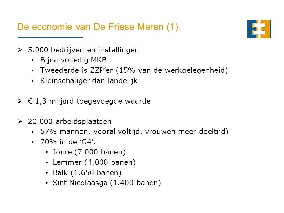 De economie van De Friese Meren (1)  5.000 bedrijven en instellingen Bijna volledig MKB Tweederde is ZZP'er (15% van de werkgelegenheid) Kleinschaliger dan landelijk  € 1,3 miljard toegevoegde waarde  20.000 arbeidsplaatsen 57% mannen, vooral voltijd, vrouwen meer deeltijd) 70% in de 'G4': Joure (7.000 banen) Lemmer (4.000 banen) Balk (1.650 banen) Sint Nicolaasga (1.400 banen)