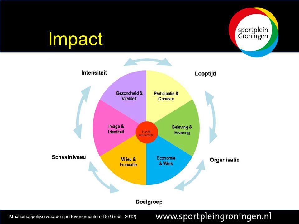 Impact Maatschappelijke waarde sportevenementen (De Groot, 2012)t al., 2012)