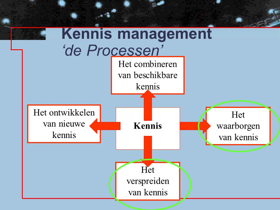 Kennis management 'de Processen' Kennis Het waarborgen van kennis Het ontwikkelen van nieuwe kennis Het combineren van beschikbare kennis Het verspreiden van kennis