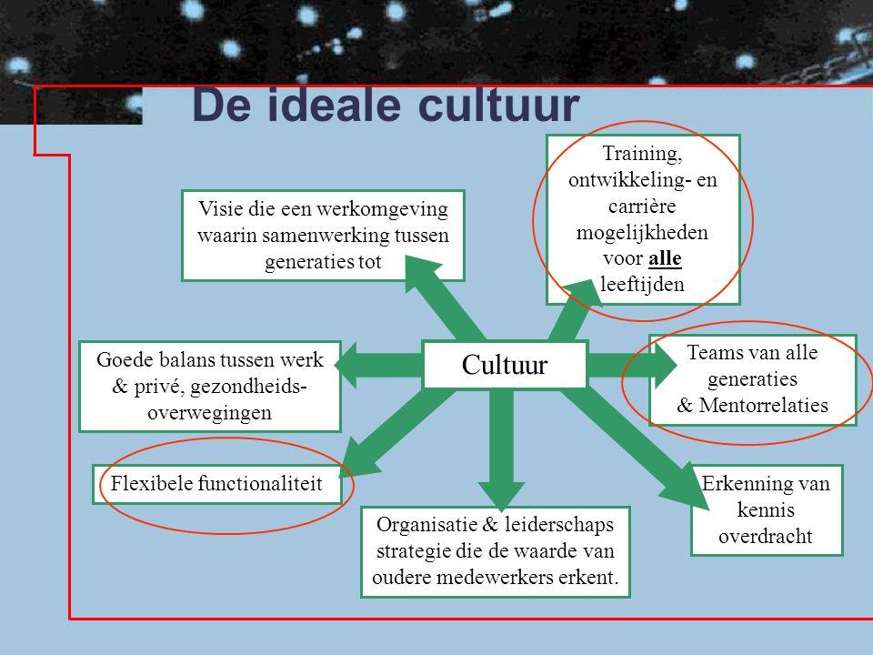 De ideale cultuur Teams van alle generaties & Mentorrelaties Goede balans tussen werk & privé, gezondheids- overwegingen Erkenning van kennis overdracht Organisatie & leiderschaps strategie die de waarde van oudere medewerkers erkent.