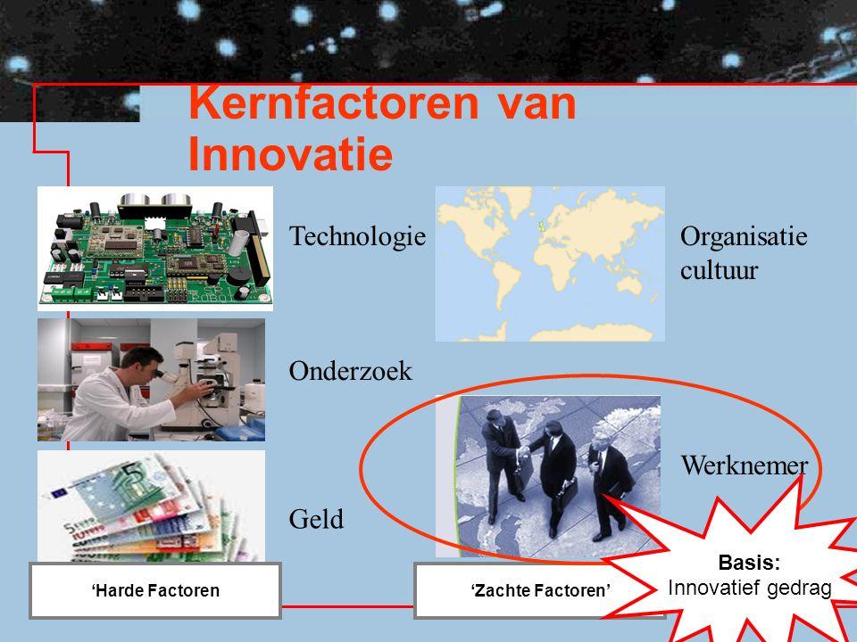 Kernfactoren van Innovatie 'Harde Factoren'Zachte Factoren' Technologie Onderzoek Geld Organisatie cultuur Werknemer Basis: Innovatief gedrag