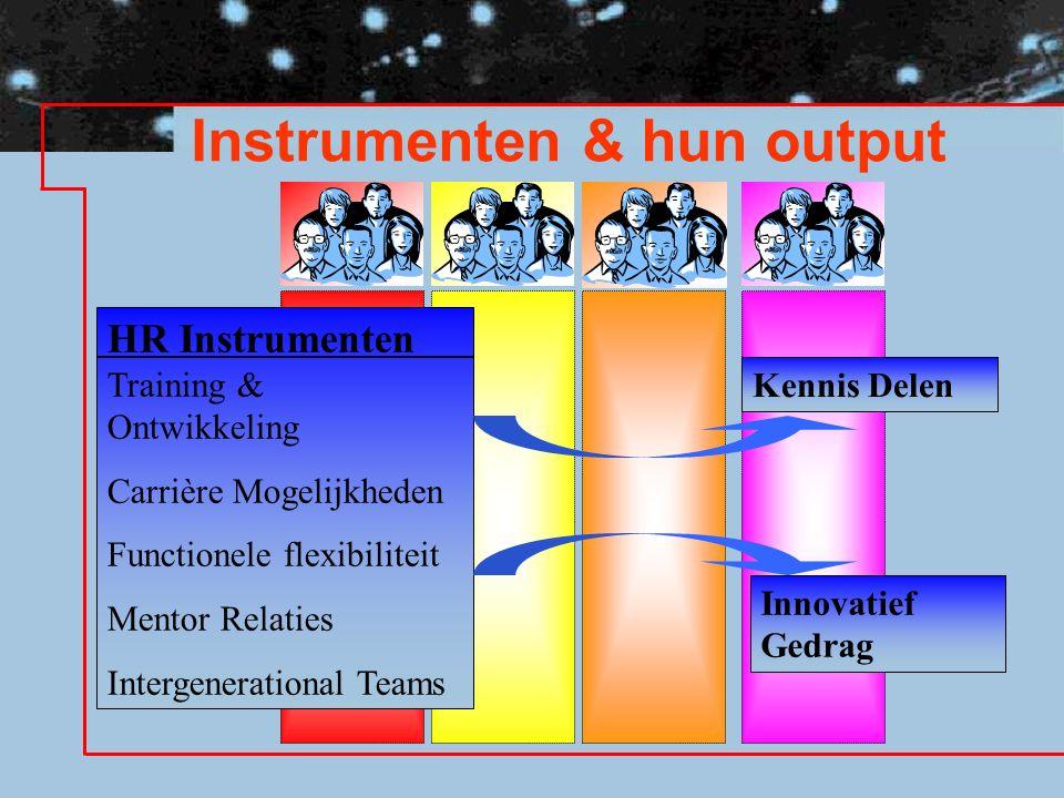 Instrumenten & hun output HR Instrumenten Training & Ontwikkeling Carrière Mogelijkheden Functionele flexibiliteit Mentor Relaties Intergenerational Teams Kennis Delen Innovatief Gedrag