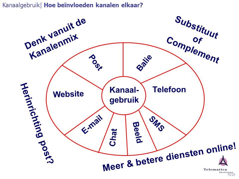 10/20 Kanaal- gebruik Telefoon Balie Website Post Chat E-mail Beeld SMS Substituut of Complement Herinrichting post? Meer & betere diensten online! Ka