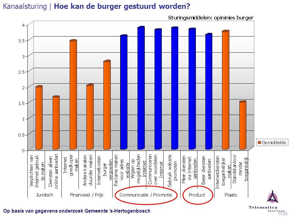 11/20 Op basis van gegevens onderzoek Gemeente 's-Hertogenbosch Kanaalsturing | Hoe kan de burger gestuurd worden?