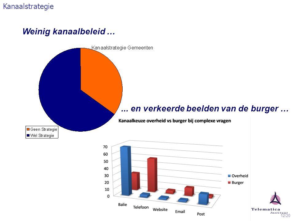 12/20... en verkeerde beelden van de burger … Kanaalstrategie Weinig kanaalbeleid …