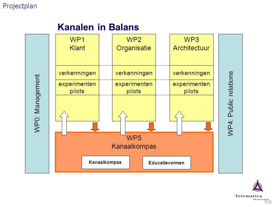 5/20 Kanalen in Balans Projectplan WP2 Organisatie WP0: Management WP4: Public relations WP5 Kanaalkompas Kanaalkompas Educatievormen WP1 Klant WP3 Ar
