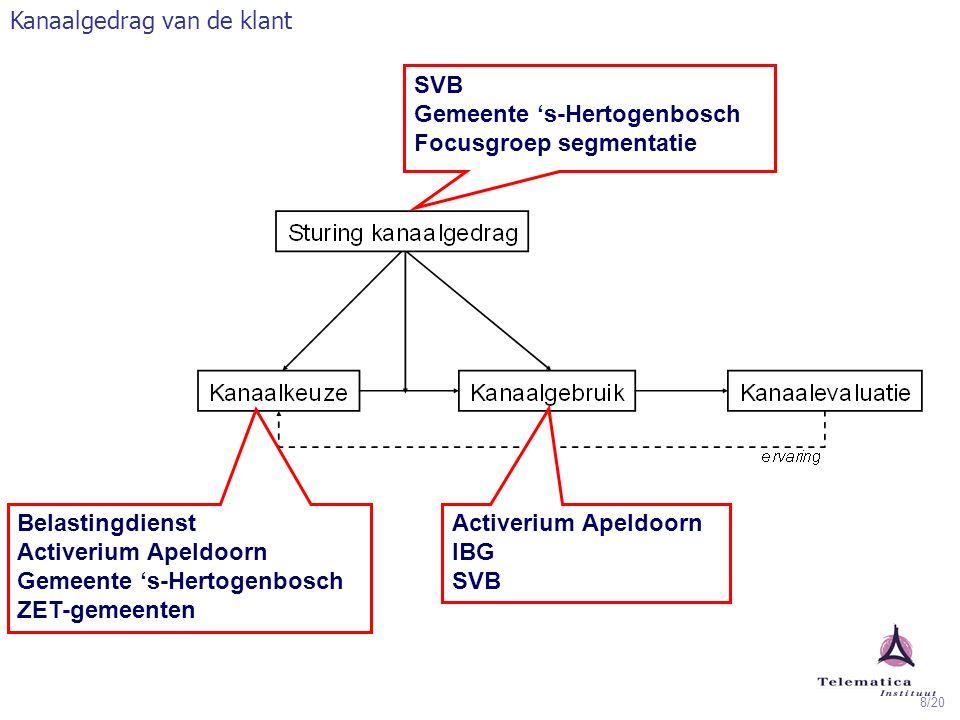 8/20 SVB Gemeente 's-Hertogenbosch Focusgroep segmentatie Belastingdienst Activerium Apeldoorn Gemeente 's-Hertogenbosch ZET-gemeenten Activerium Apel