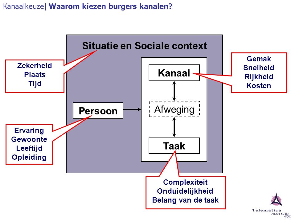 10/20 Kanaal- gebruik Telefoon Balie Website Post Chat E-mail Beeld SMS Substituut of Complement Herinrichting post.