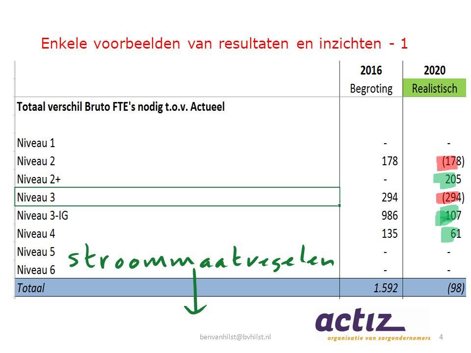 Enkele voorbeelden van resultaten en inzichten - 1 4benvanhilst@bvhilst.nl