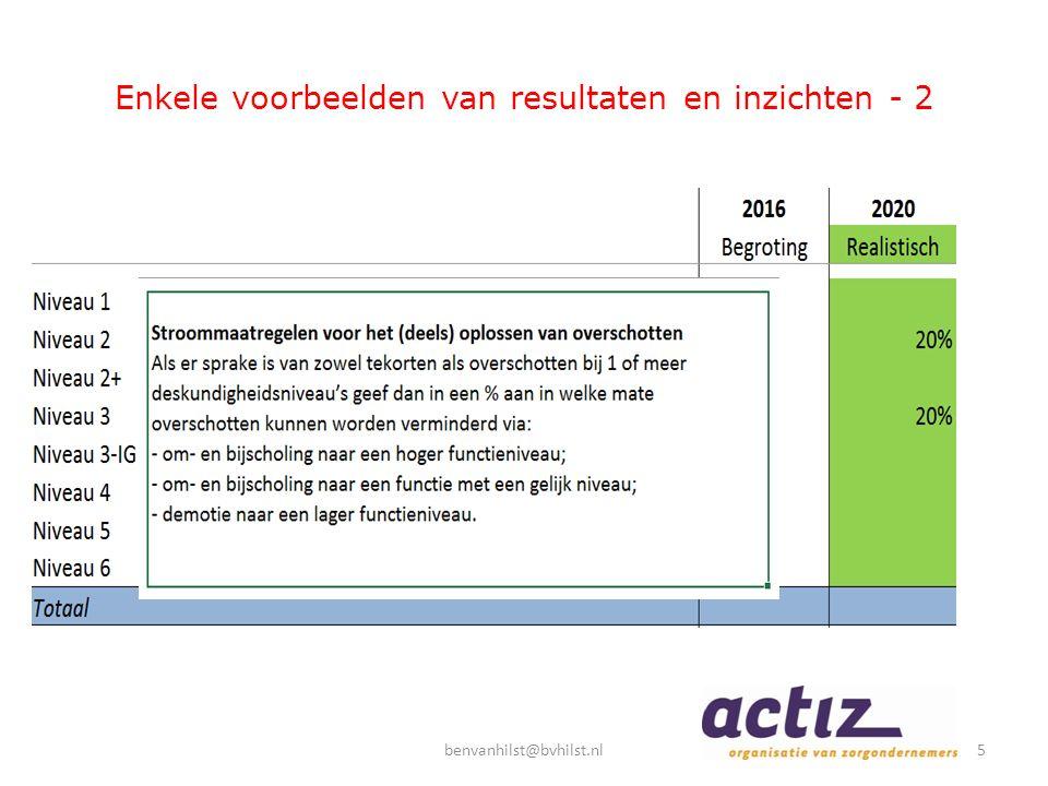 Enkele voorbeelden van resultaten en inzichten - 2 5benvanhilst@bvhilst.nl