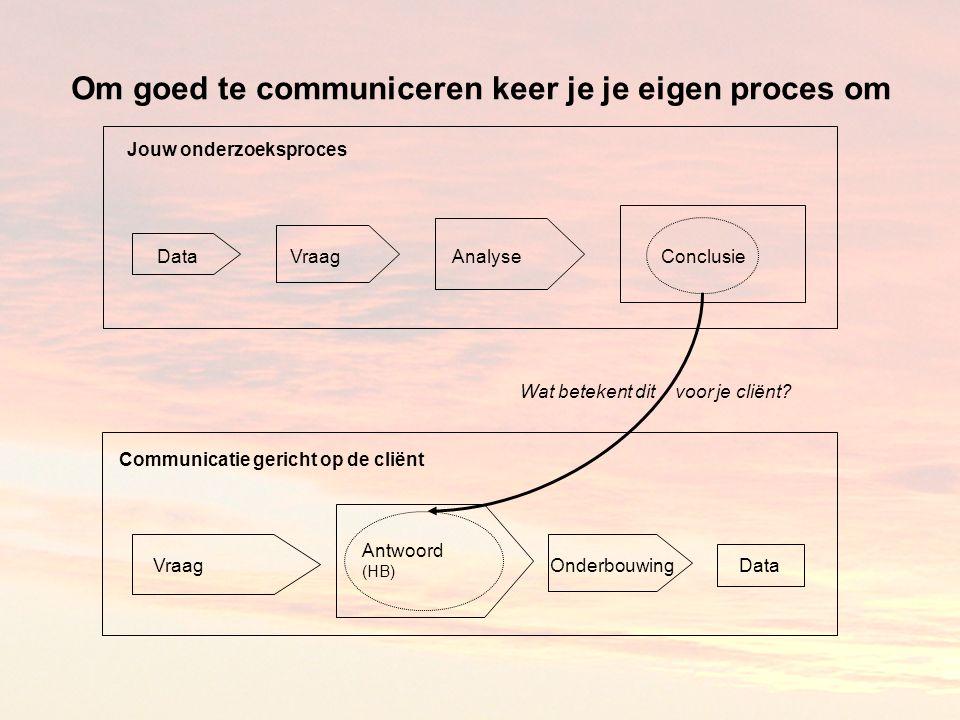 Om goed te communiceren keer je je eigen proces om DataVraagAnalyseConclusie Wat betekent dit voor je cliënt.