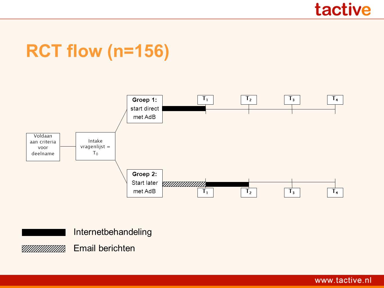 RCT flow (n=156) Voldaan aan criteria voor deelname Intake vragenlijst = T 0 Groep 1: start direct met AdB Groep 2: Start later met AdB T1T1 T2T2 T3T3 T4T4 T1T1 T2T2 T3T3 T4T4 Internetbehandeling Email berichten