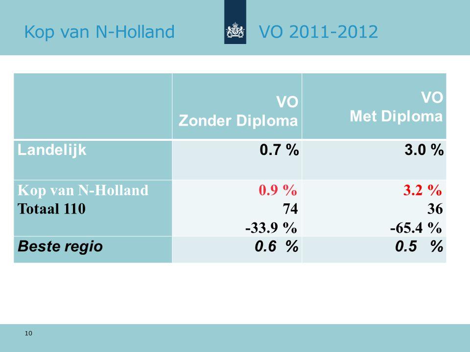 Kop van N-HollandVO 2011-2012 VO Zonder Diploma VO Met Diploma Landelijk0.7 %3.0 % Kop van N-Holland Totaal 110 0.9 % 74 -33.9 % 3.2 % 36 -65.4 % Beste regio0.6 %0.5 % 10